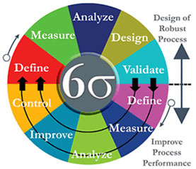 Six Sigma Black Belt Six Sigma Master Black Belt